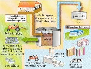 centrale a biogas